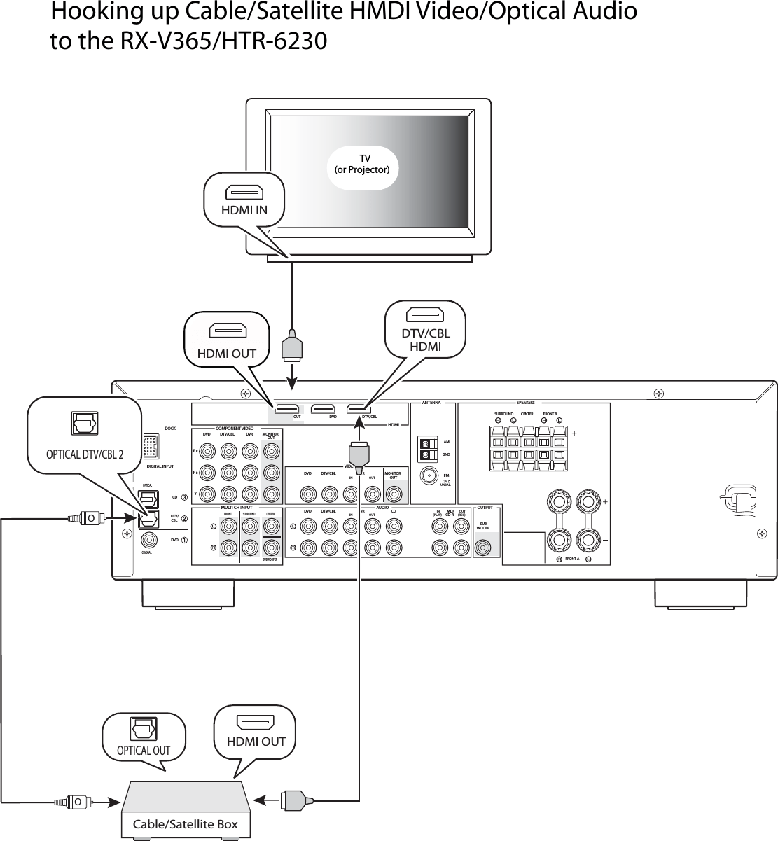 hight resolution of yamaha rx v365 hdmi to cable satellite box hook up diagram hookup cable satellite