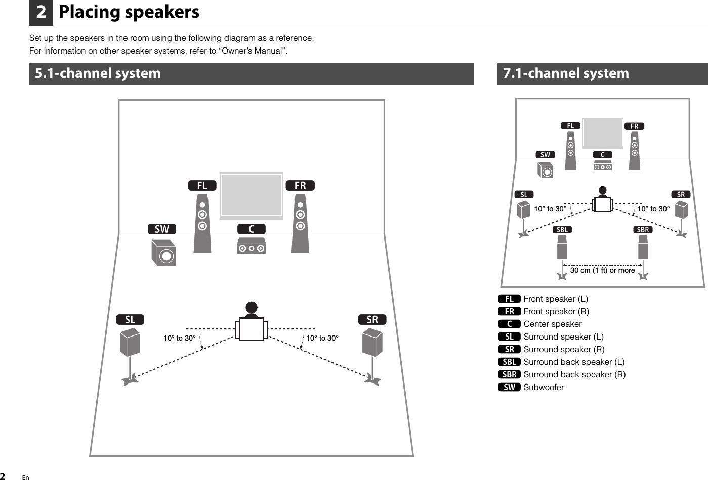 Yamaha RX V775/RX V675 Easy Setup Guide V775 Esg UAB En
