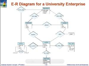 Sample Databases