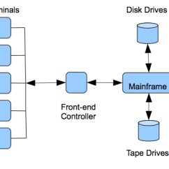 Mainframe Architecture Diagram Porsche 911 Wiring Distributed Systems