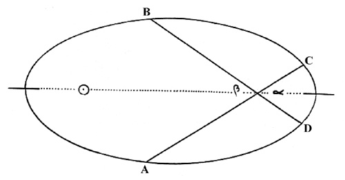 KEPLER'S EQUANT AND VICARIOUS HYPOTHESES