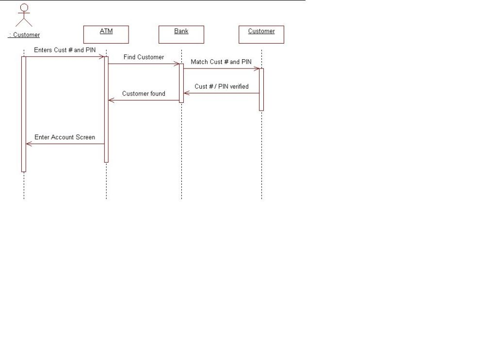 medium resolution of interaction diagram for findcustomer