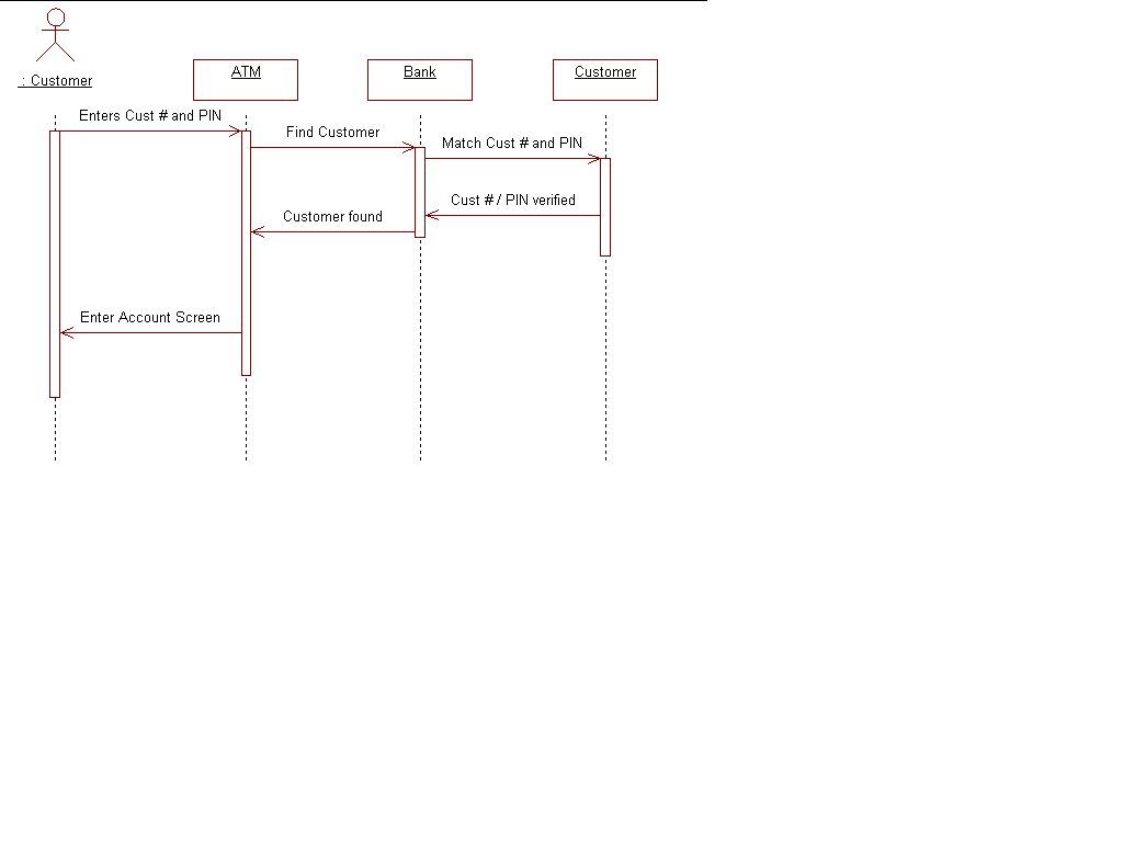 hight resolution of interaction diagram for findcustomer