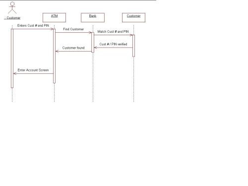 small resolution of interaction diagram for findcustomer