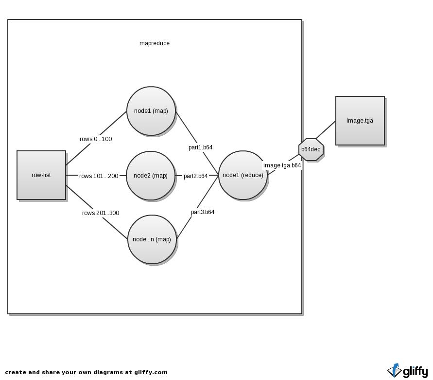 MapReducing Raytracing with Hadoop (Prentice Wongvibulsin)