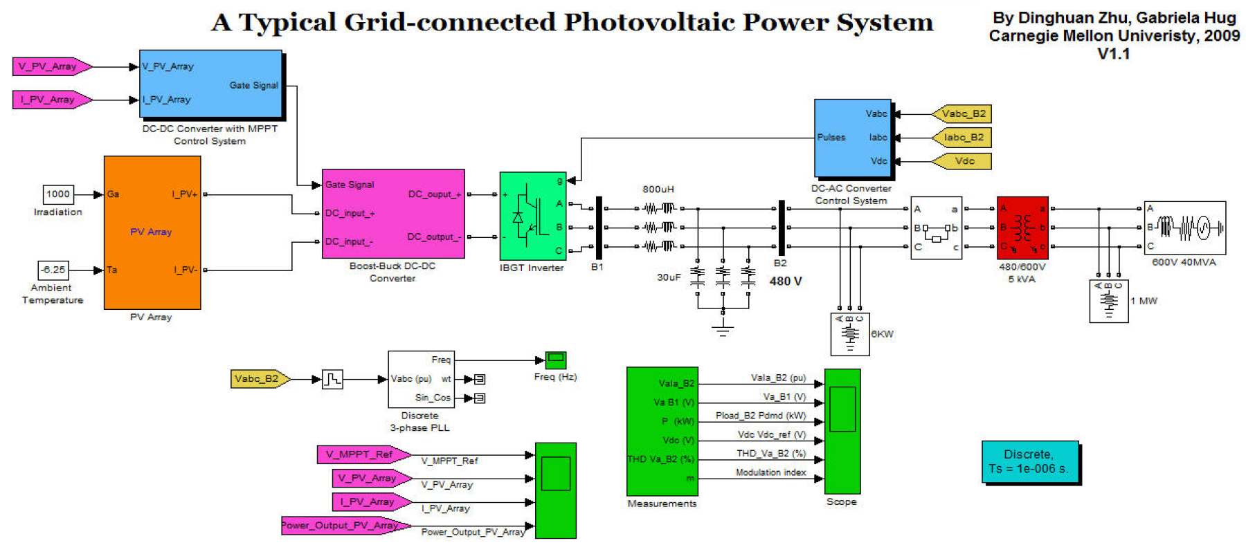 hight resolution of modeling of a grid connected pv generation system
