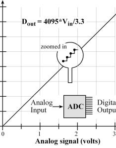 Analog to digital conversion also chapter adc data acquisition and control rh userse utexas