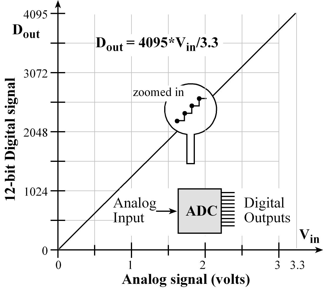 hight resolution of 14 1 analog to digital conversion