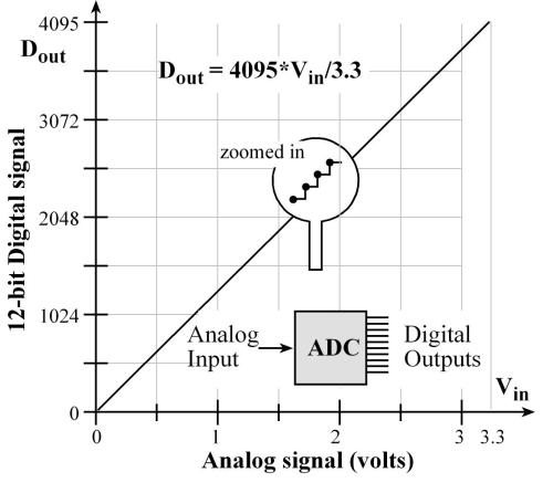 small resolution of 14 1 analog to digital conversion