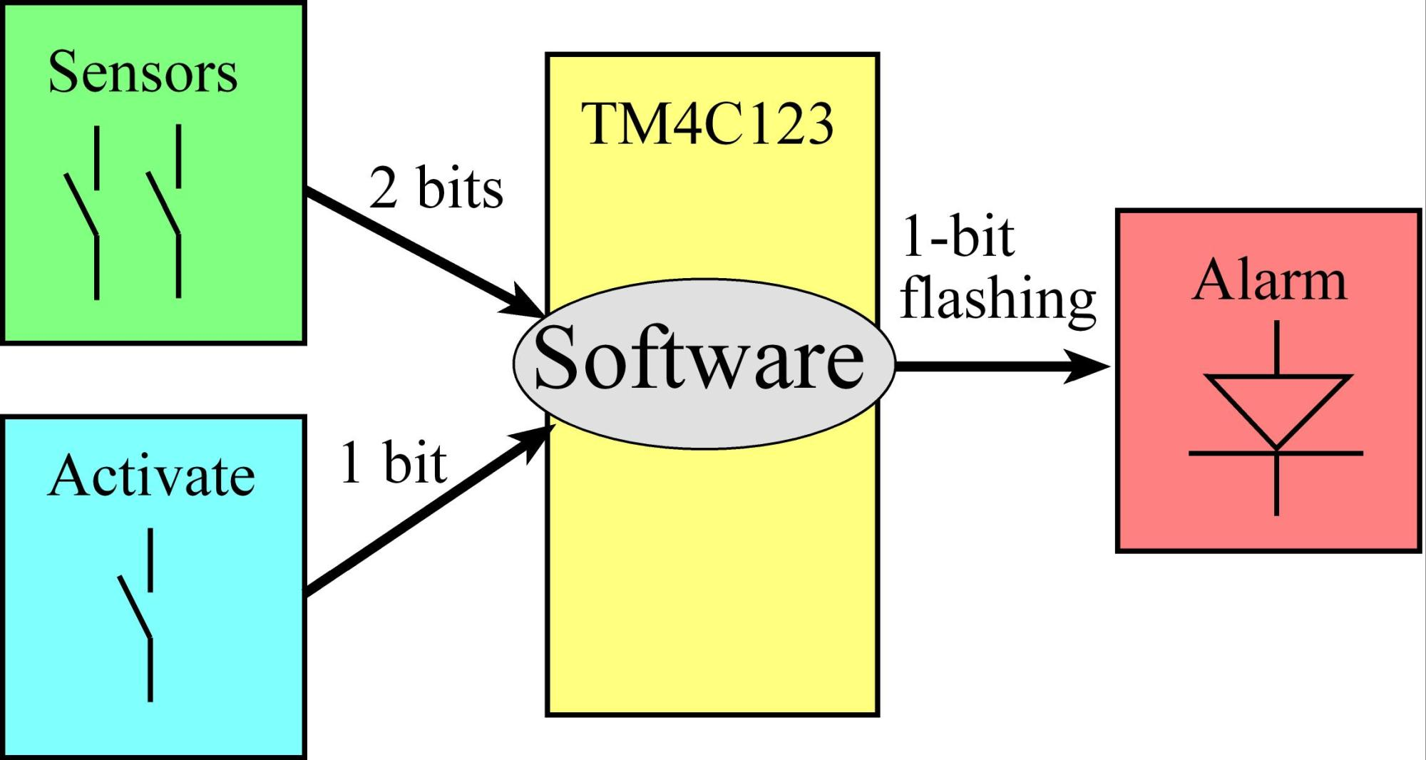 hight resolution of 8 4 3 hardware design