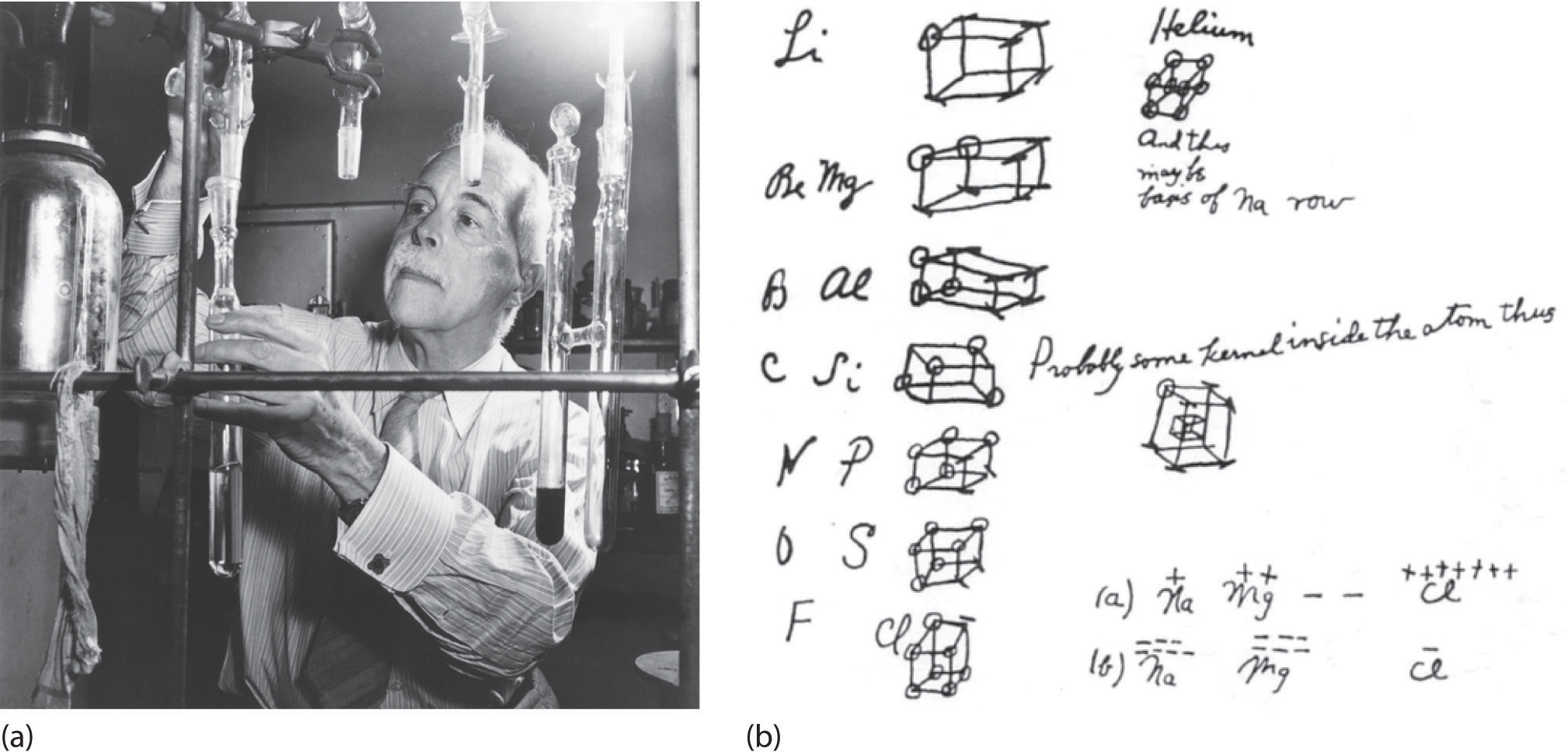 Lewis Electron Dot Symbols