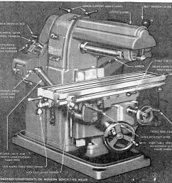 horizontal bench mill atlas model mfc cute as a bug and has a marvin vertical millling head attachment here are two old magazine pictures of it view  [ 1010 x 970 Pixel ]