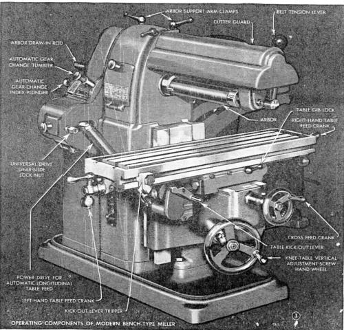 small resolution of horizontal bench mill atlas model mfc cute as a bug and has a marvin vertical millling head attachment here are two old magazine pictures of it view