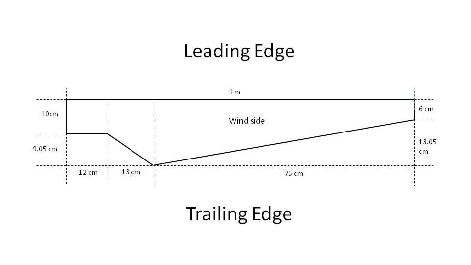 Wind Turbine Blades Design