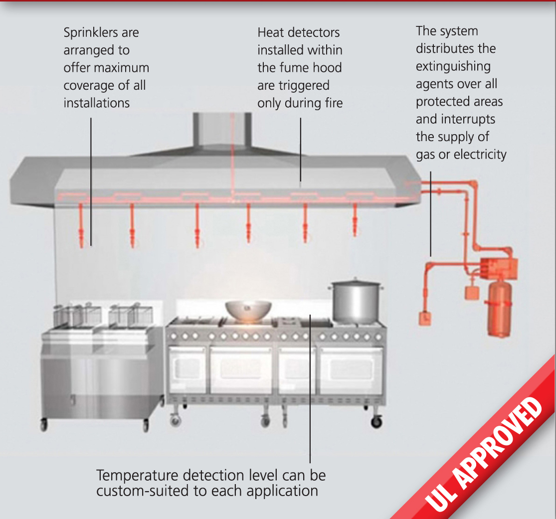 kitchen hood fire suppression system installation islands for sale ansul wiring diagram valve
