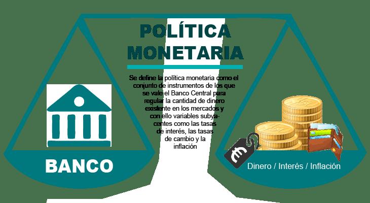 Resultado de imagen de política monetaria imágenes