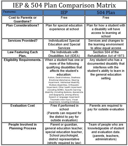 Iep Vs 504 Plan Chart Homeschoolingforfree Org