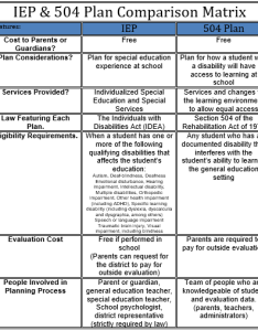 Sped on emaze what  the difference iep vs plan also between and special education best rh imagegator