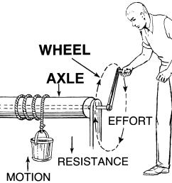 wheel and axle diagram wheel and axle diagram wiring diagram blog simple wheel and axle diagram wheel and axle diagram [ 2310 x 1910 Pixel ]