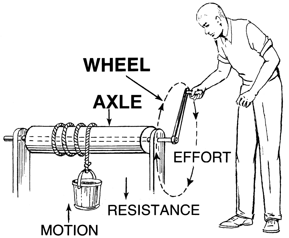 medium resolution of wheel and axle diagram wheel and axle diagram wiring diagram blog simple wheel and axle diagram wheel and axle diagram