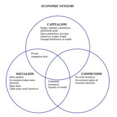 Socialism And Capitalism Venn Diagram 2003 Saturn Vue Alternator Wiring Communism Vs Lara Expolicenciaslatam Co Fascism V Under Fontanacountryinn Com