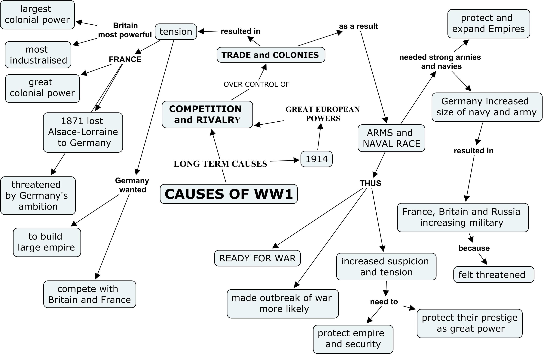 World War 1 On Emaze