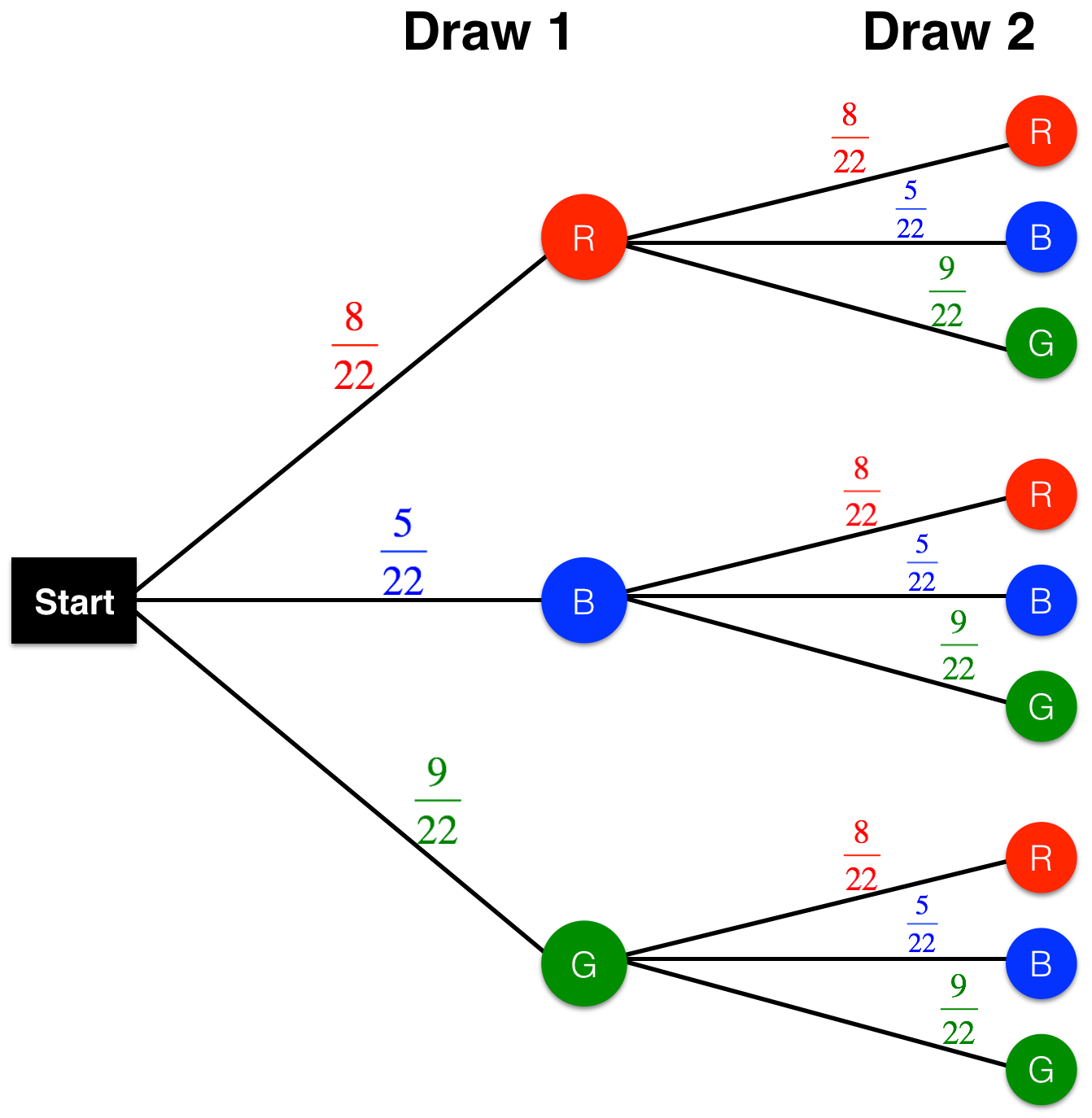 probability tree diagram without replacement electrical wire diagrams and on emaze