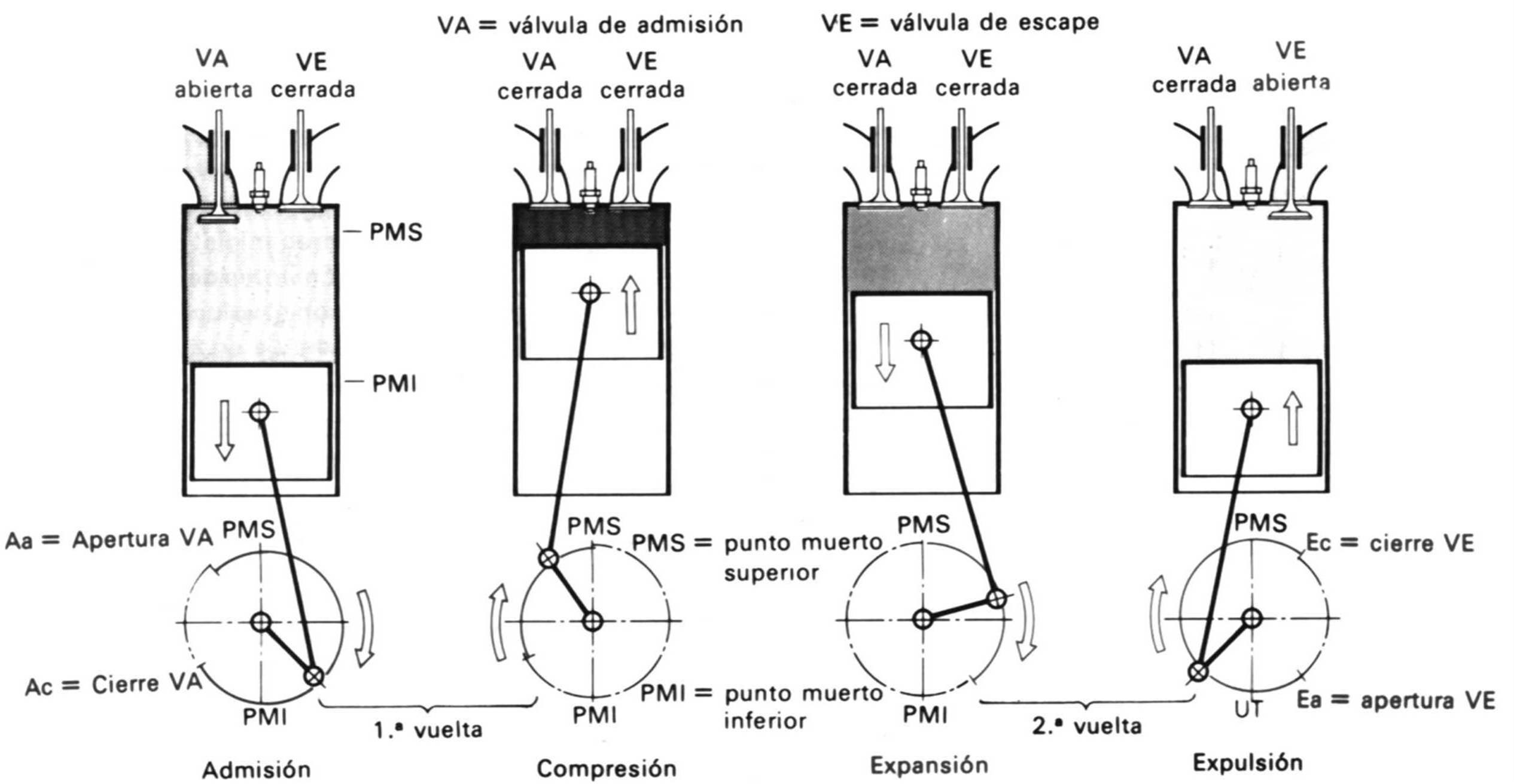 A De Vapor Motores De Expansion Multiple