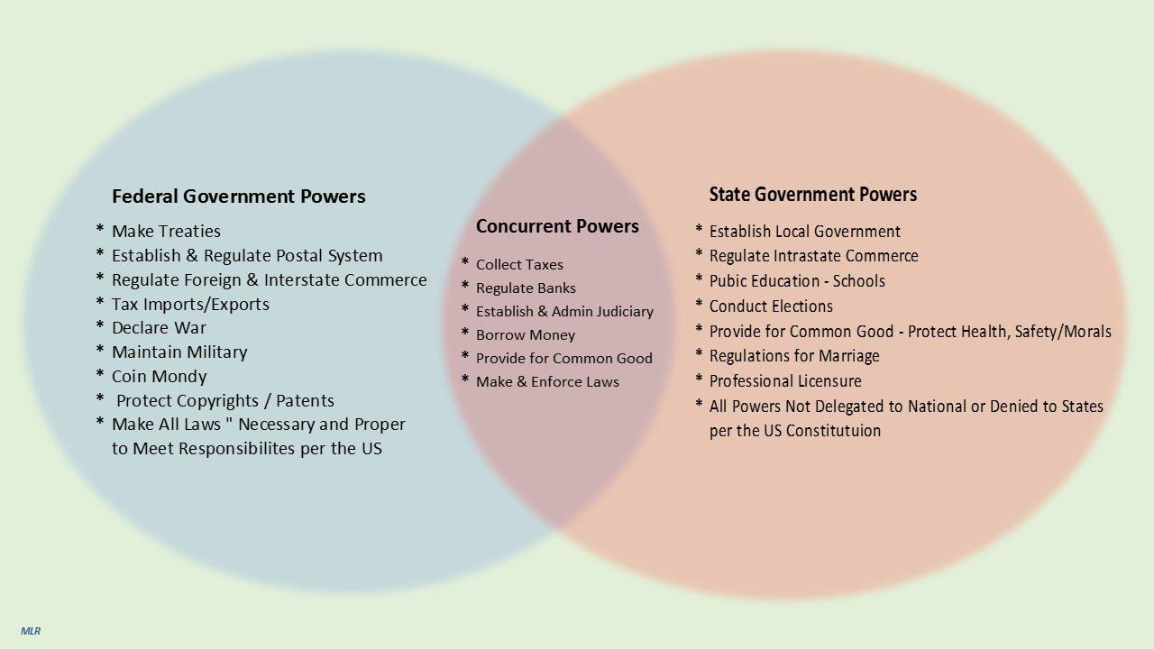 state government vs federal government venn diagram