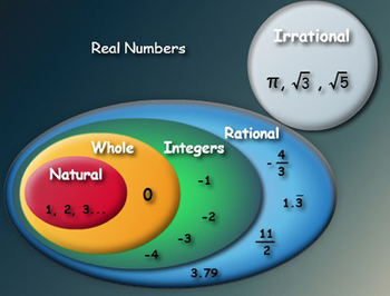 irrational number diagram phone line wiring uk 8.02 real system   mr. brightwell's classroom website