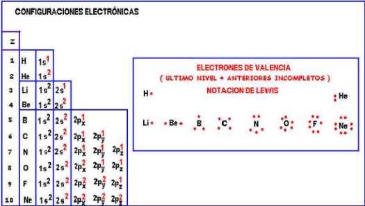 untitled - Tabla Periodica Completa Con Numeros De Valencia
