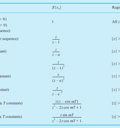 table of z transform  [ 1045 x 769 Pixel ]