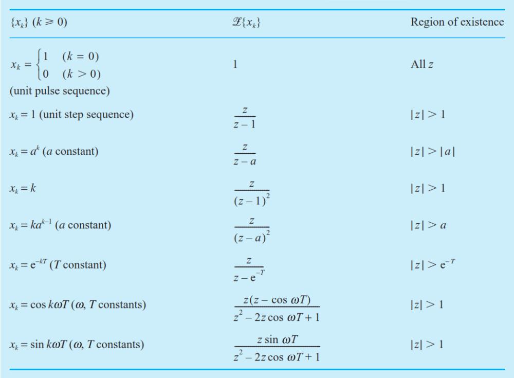medium resolution of table of z transform