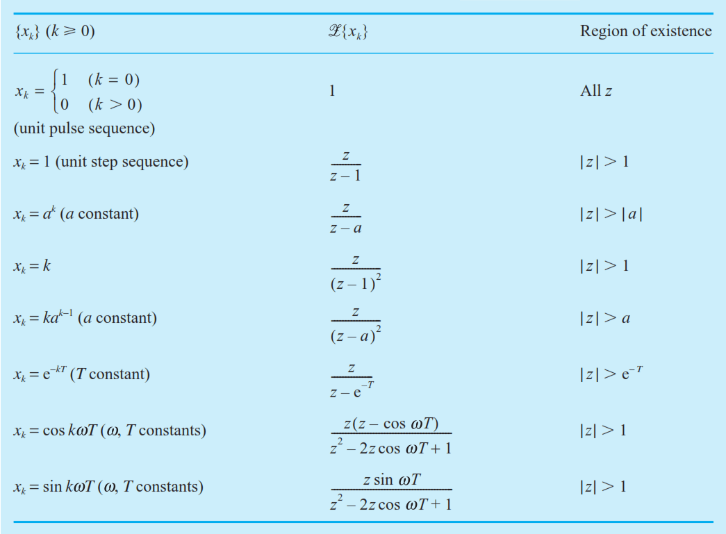 hight resolution of table of z transform