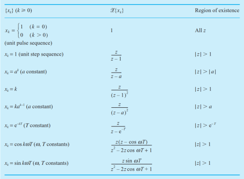 small resolution of table of z transform