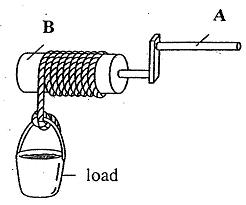 wheel and axle diagram 36 volt battery wiring simple schematic tie rod the