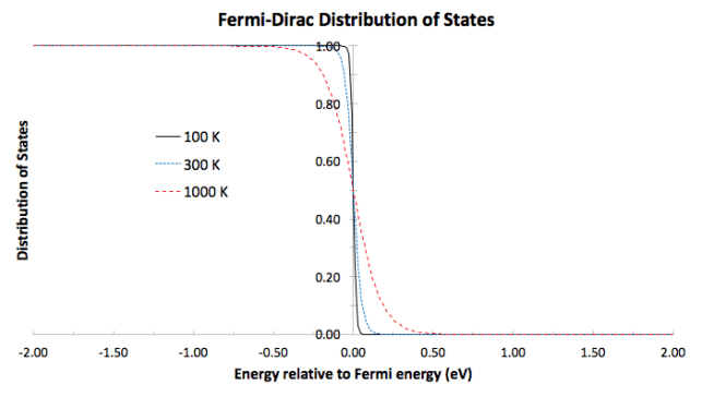 What is the Fermi level? I heard it is also called the chemical potential. | Socratic