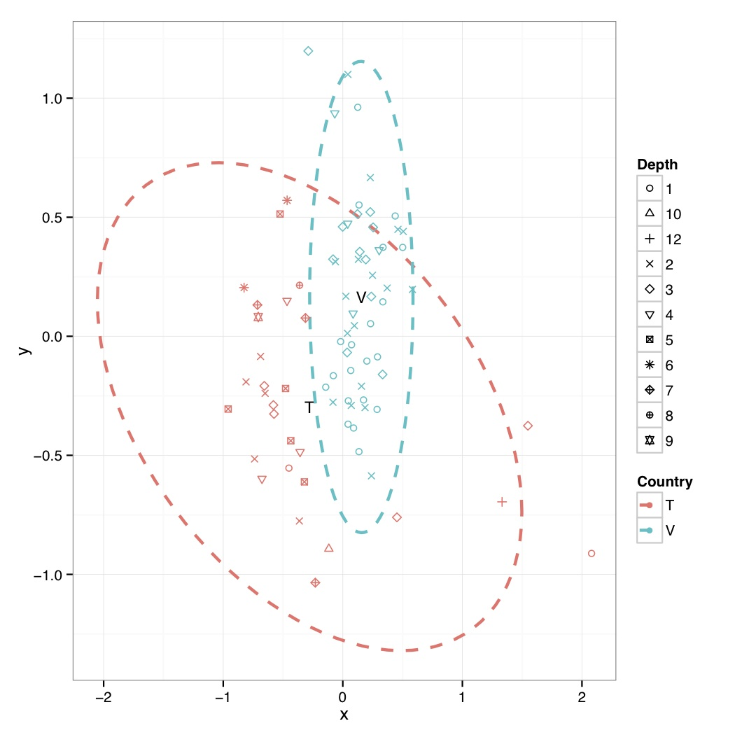 R code for ecological data analysis