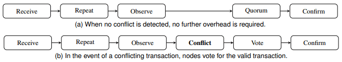NANO transaction process - What is NANO? All You Need To Know