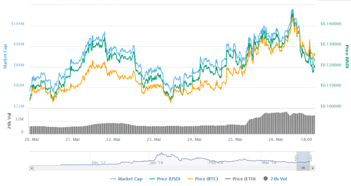 enjin 1 1024x545 - Could Enjin Coin Reach A New All-Time High In April?