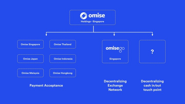 omisego platform 1024x576 - What is OmiseGO (OMG) - All You Need To Know