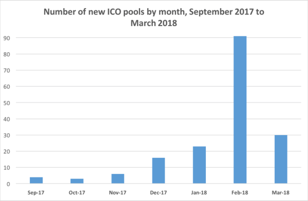 The month by month grow 300x196 - ICO Pool Market Overview