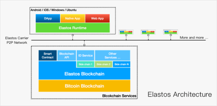 runtime - What is Elastos (ELA)? All You Need to Know