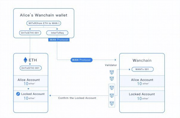 wan4 - What is Wanchain (WAN) - All You Need to Know