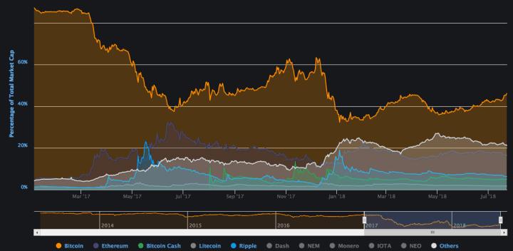 Captura de pantalla 2018 07 23 a las 12.05.32 1024x500 - Bitcoin Dominance Reaches New Highs for 2018