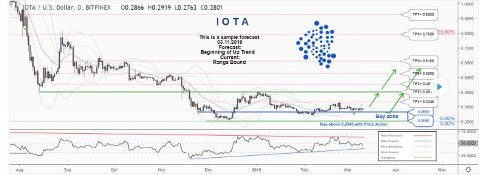 IOTA Price Prediction March 2019 — Bullish Trends As Digital
