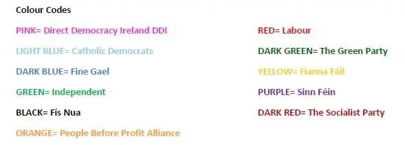 colour codes