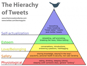 hierachy-of-tweets-300x226