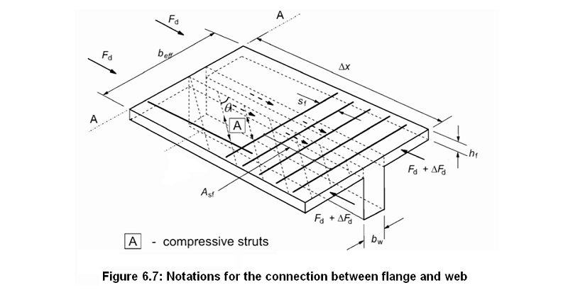 Shear between web and flanges: the transverse