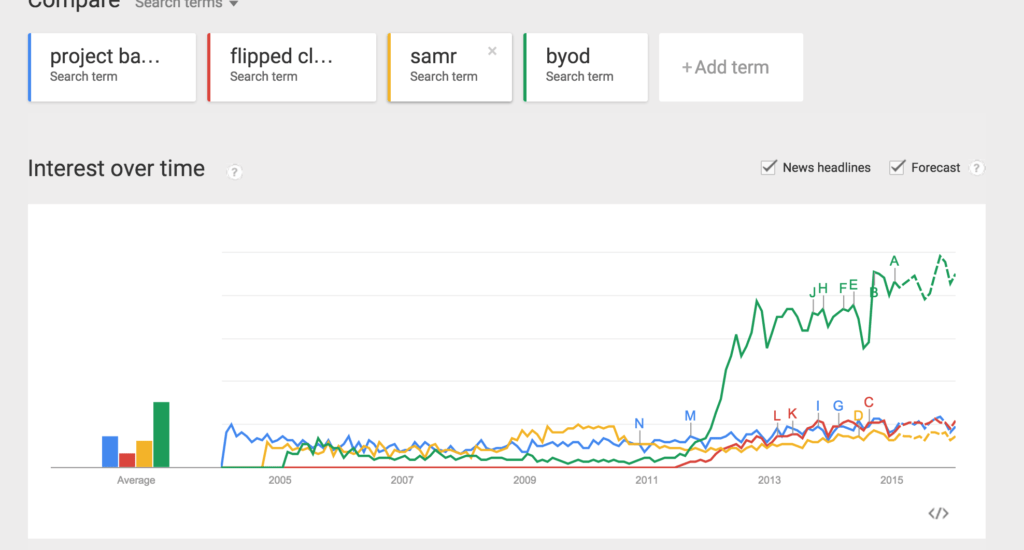 Google trends - educational buzz words
